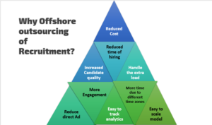 Why offshore recruitment outsourcing?