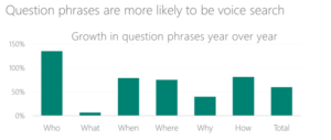 Voice Search Data